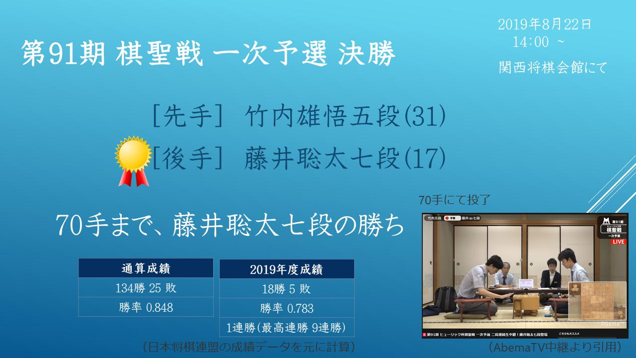 2019年8月22日 第91期 棋聖戦 一次予選 決勝