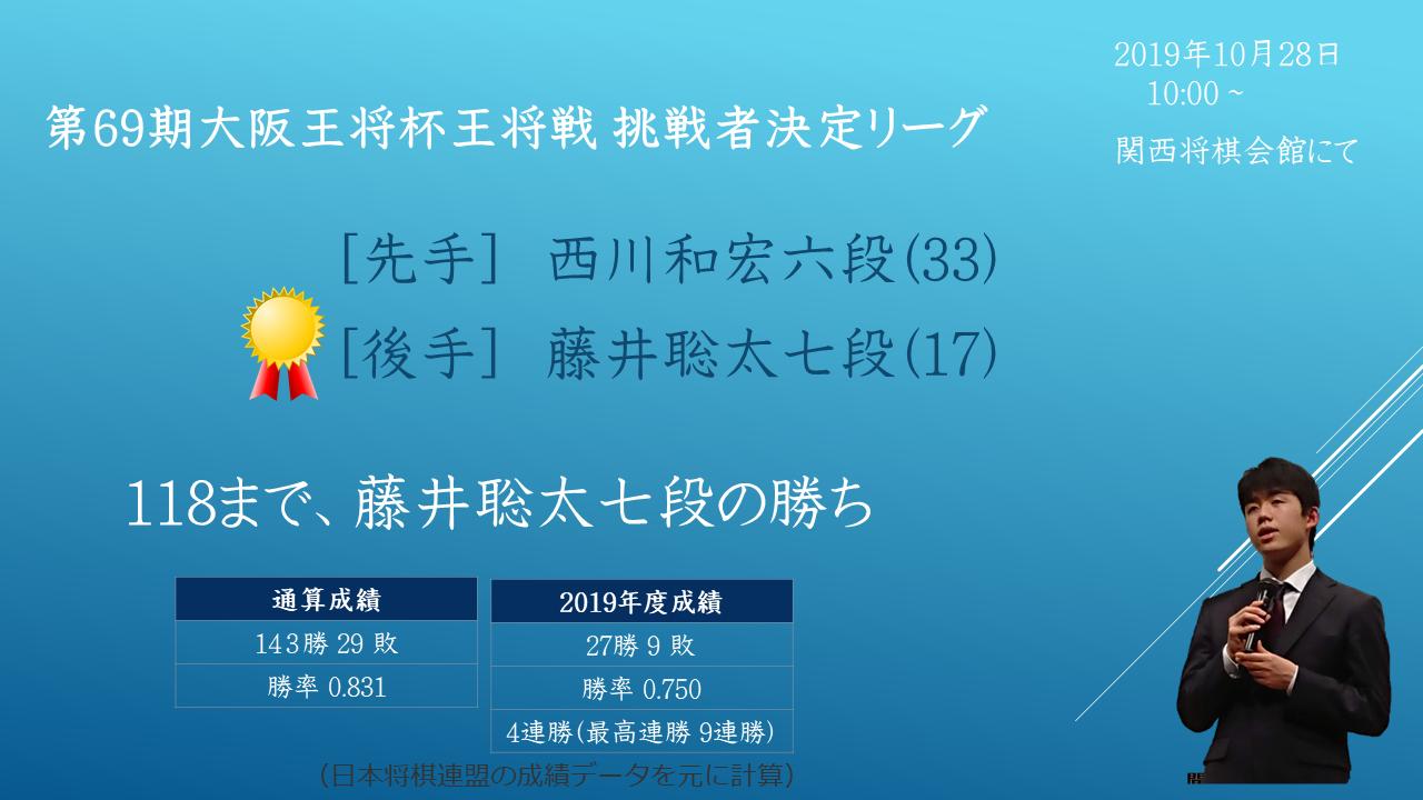 2019年10月28日 第61期王位戦予選