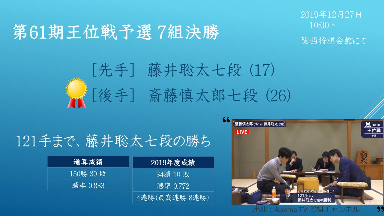 2019年12月27日 第61期王位戦予選 7組決勝