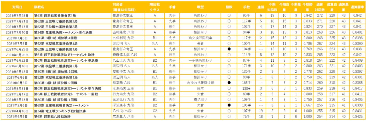 棋士藤井聡太の2021年度の成績